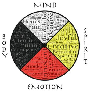 Mind Body Medicine, Balance, Healing